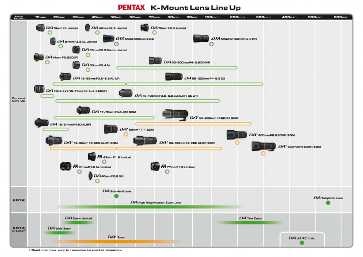 Pentax: Datenleck in den USA – Lens Roadmap für 2012/2013 ...